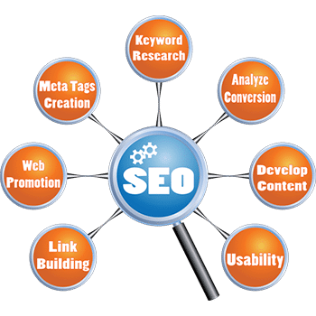 Marketing Department Las Vegas SEO Services