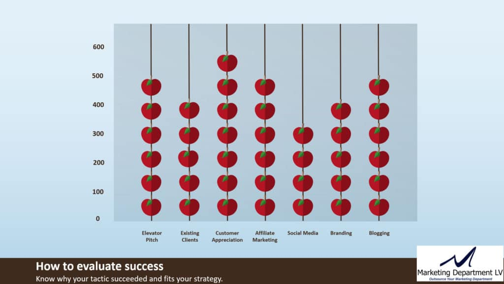 How to Evaluate the Success of Your Low Hanging Fruit Marketing Strategies and Tactics