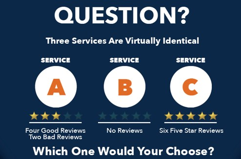 Given 3 Identical Competing Products or Services the Product or Service with the Best Reputation Will Win the Client. | 5-Step Online Review System | Debbie Kluska | Webinar in Series: Get Your Marketing in Motion | https:// MarketingDepartmentLV.com