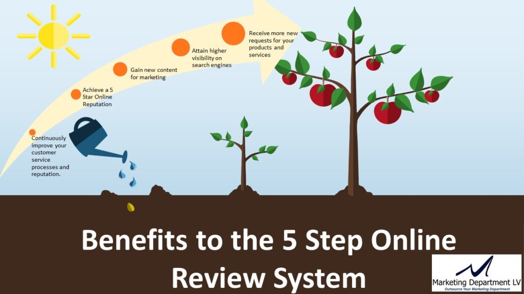 5-Step Online Review System | Debbie Kluska | Webinar in Series: Get Your Marketing in Motion | https:// MarketingDepartmentLV.com Slide 001