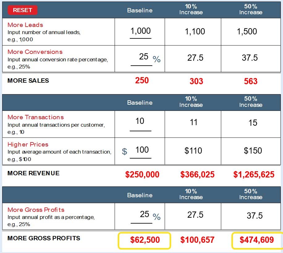 Profit-Growth Calculator Take Control of Your Relationship Marketing, Katia DiEgidio, Webinar in the Series Get Your Marketing In Motion by the Team of MarketingDepartmentLV.com