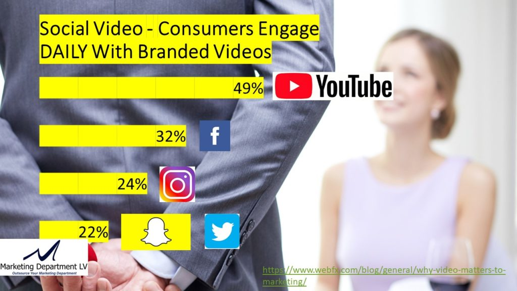 "Video Marketing Tactics, Richard De Paso, In the Webinar Series ""Get Your Marketing In Motion"" by Marketing Department LV LLC, Las Vegas, Nevada, Slide 012"