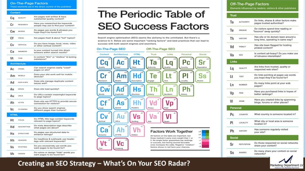 SEO Actions by Priority | Webinar by David Smith in Series Get Your Marketing In Motion with MarketingDepartmentLV.com | Slide 08