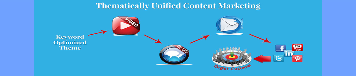 Thematically Unified Content Marketing | David Smith | Marketing Department LV, Las Vegas, Nevada